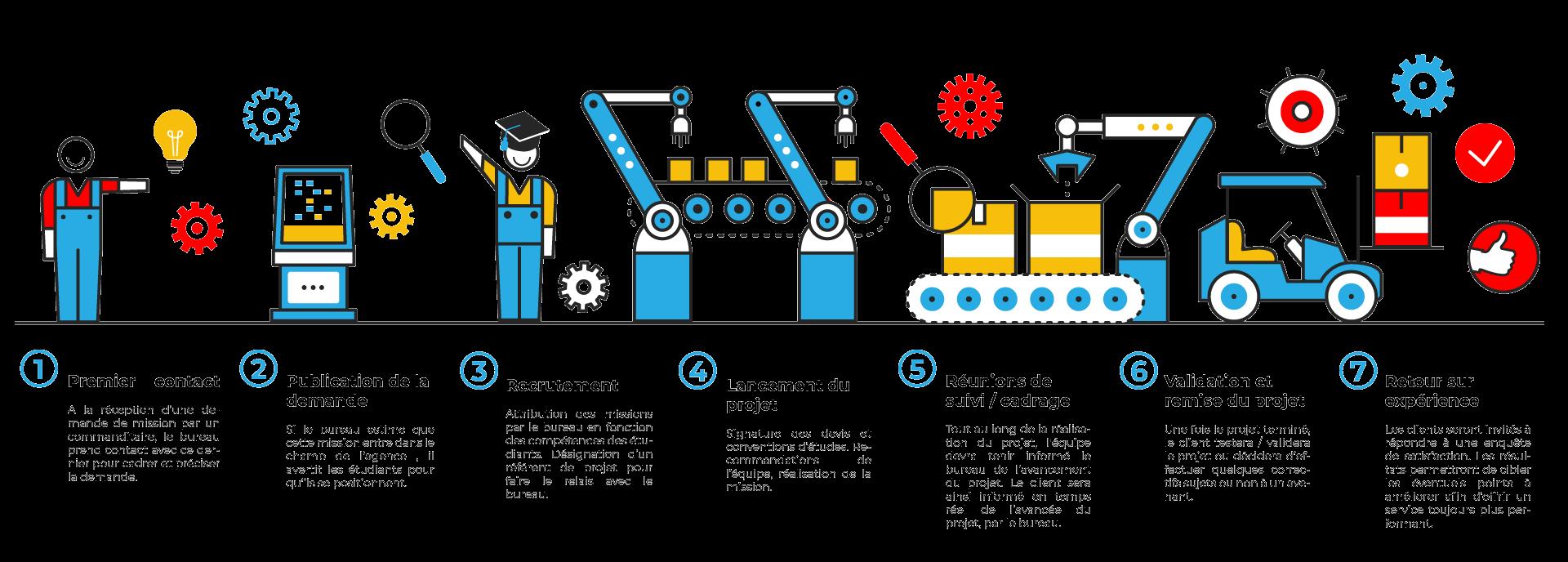 processus-design-mission-iram-factory-saint-etienne-clement-petit1 bureau-iram-factory-saint-etienne agence de communication